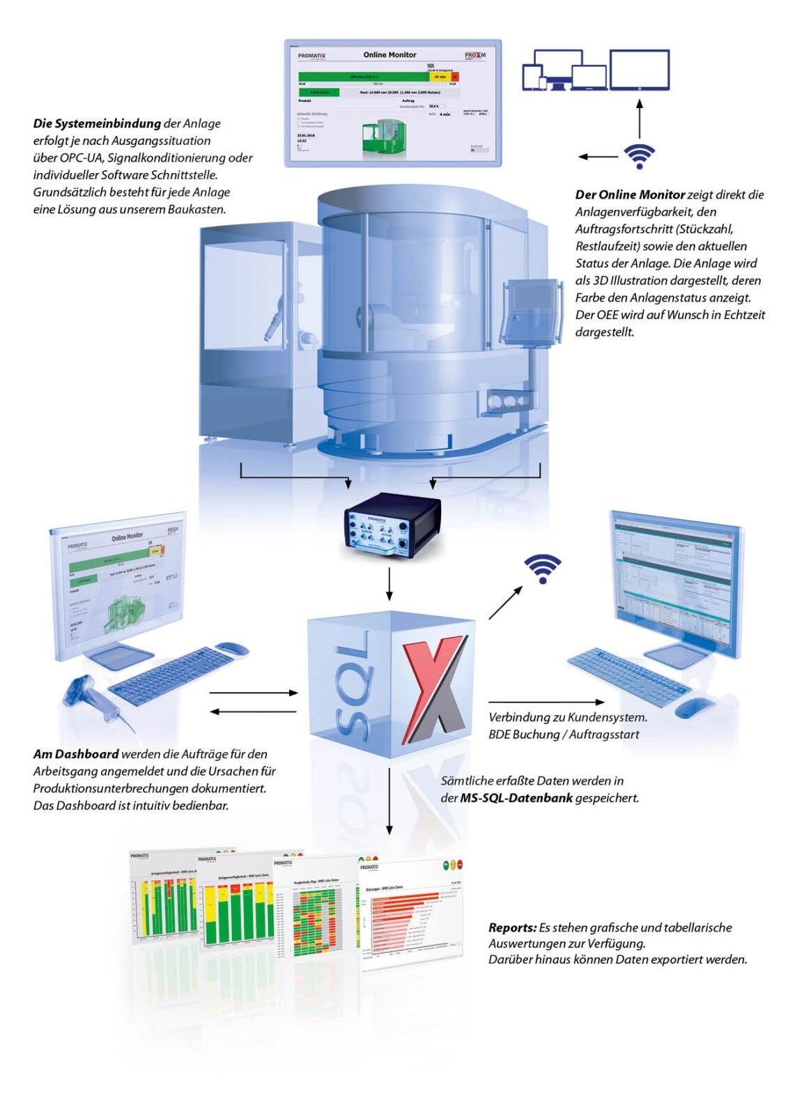 PRO_X Datenfluss Einzelmaschine