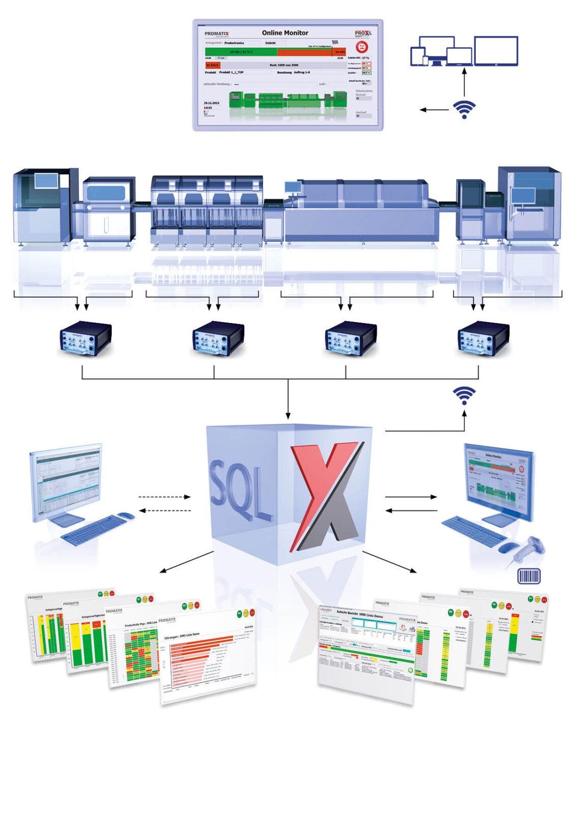 PRO_X_DATENFLUSS Elektronik