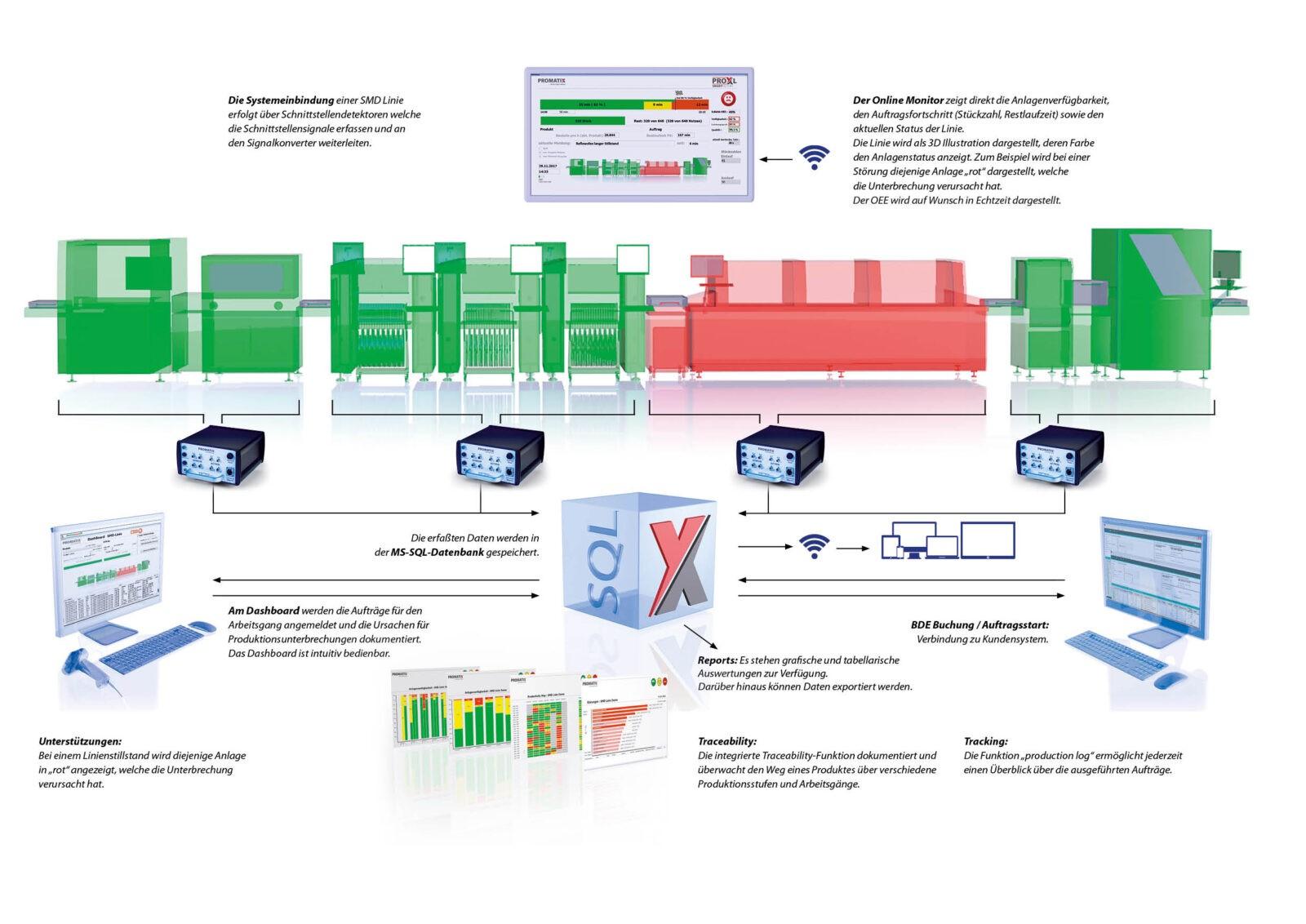 PRO_X Datenfluss Produktionslinie