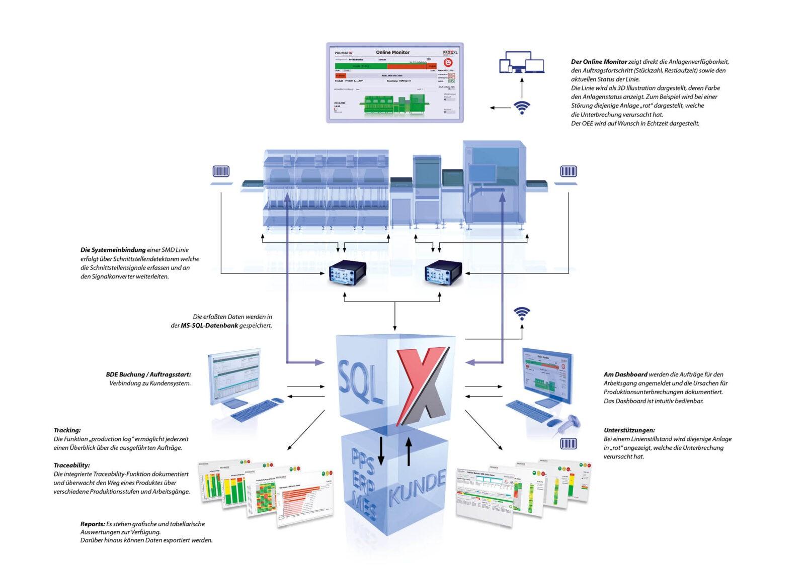 PRO_X_Datenfluss Industrie 4.0